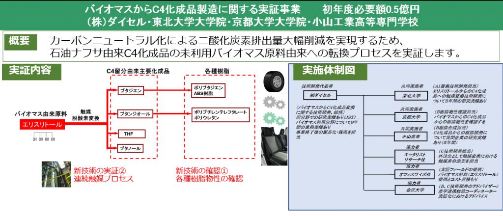 プロジェクトの実証内容及び体制図